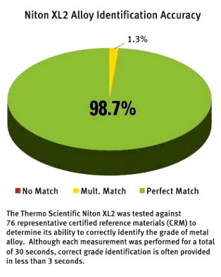 The pie chart shows the Niton XL2 alloy identification accuracy at 98.7% perfect match